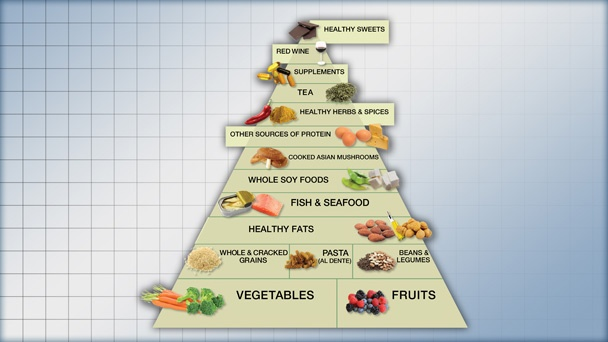 Transforming Your Health: The Anti-Inflammatory Diet