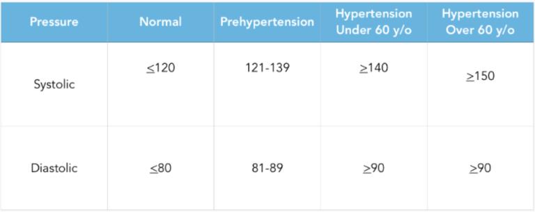 blood pressure levels chart